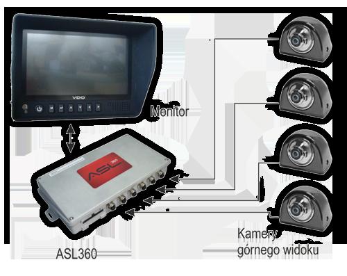 Drabpol, system kontroli, ProViu, ASL, ASL360
