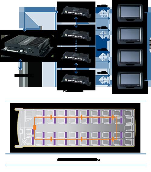 Drabpol, system multimediów dla autokarów, autobusów, pociągów, funtoro