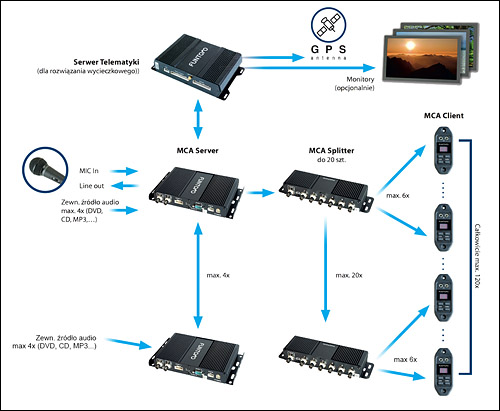 Drabpol, Wielokanałowy System Audio do autokarów, autobusów, pociągów, funtoro
