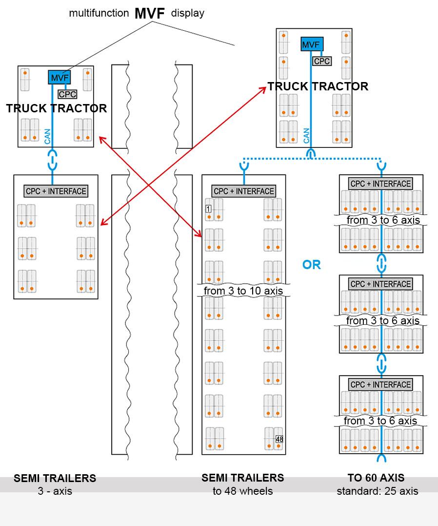 Universality of the multiTPMS System