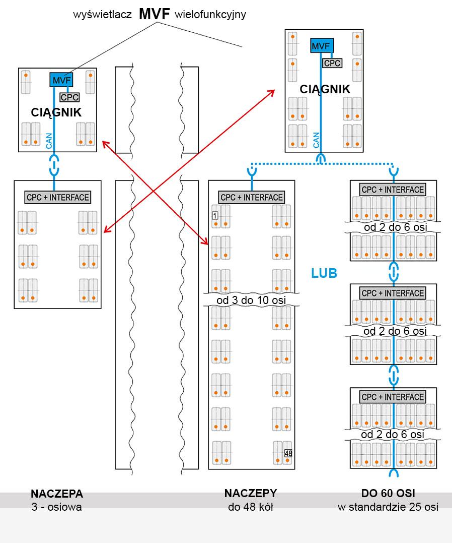 Uniwersalność systemu CPC 200-T