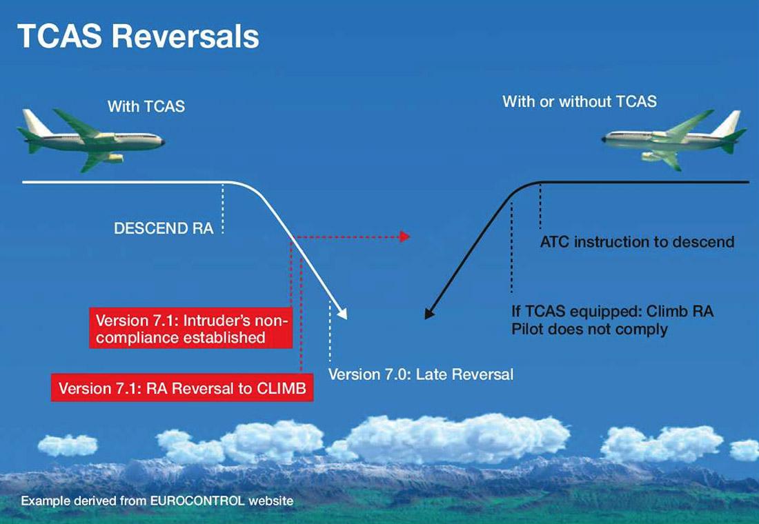 TCAS Reversals