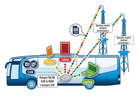 Drabpol, IPmotion router CAR-A-WAN