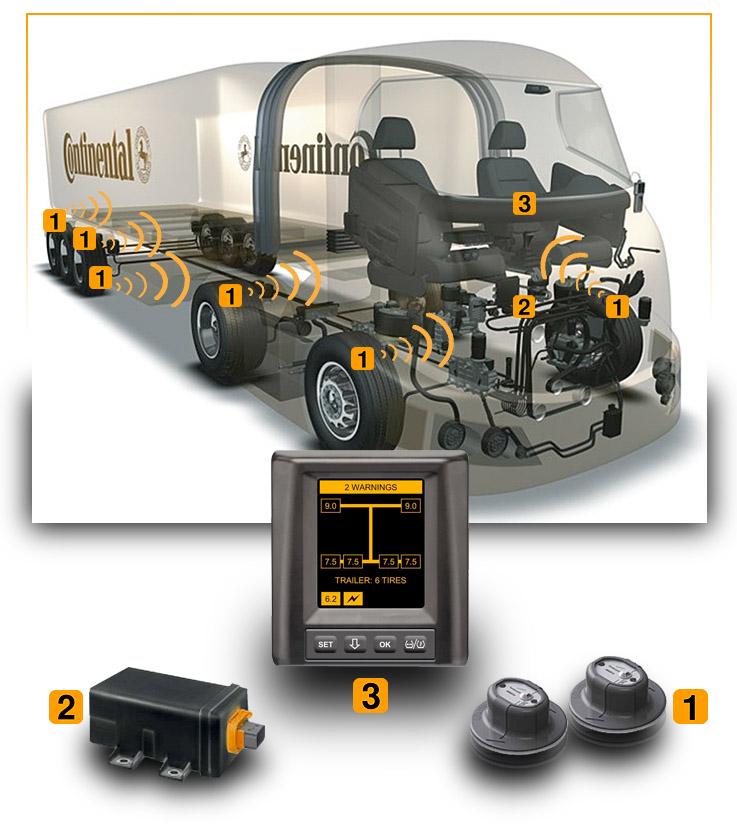 Drabpol, Continental, system CPC, Conti Pressure Check