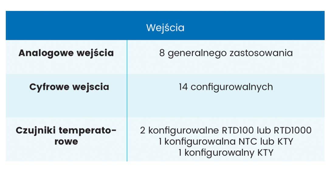 TM4 Polska, NEURO200 charakterystyka wejść