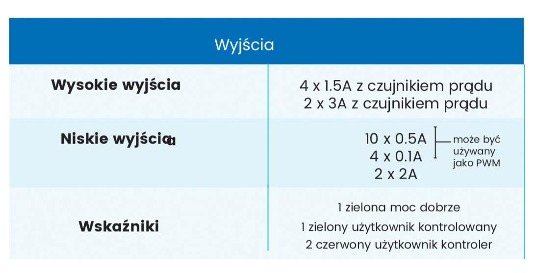 TM4 Polska, NEURO200 charakterystyka wyjść
